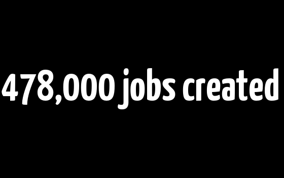 More than 478,000 jobs created in Victoria